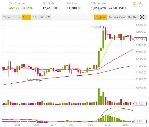 Le cours Bitcoin BTC de nouveau au-dessus des 12 000 dollars