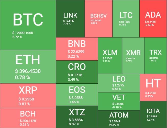 Le cours Bitcoin BTC repasse les 12 000 dollars, le cours LINK dépasse 14$