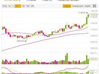 Le cours Bitcoin passe les 11500 dollars, Ripple XRP à 0,26$
