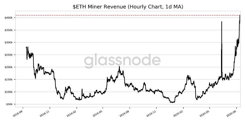Poussés par le succès de la finance décentralisée DeFi, les frais Ethereum explosent