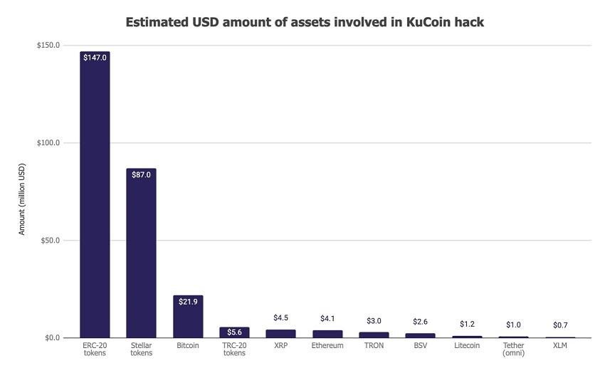 Avec 280 millions de dollars de Bitcoin et altcoins volés, le piratage de Kucoin est le 3è plus gros hack crypto de l