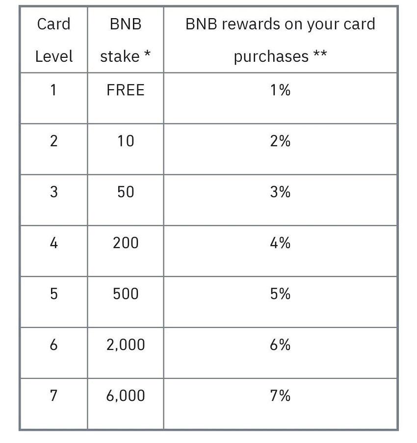 Taux cashback binance card
