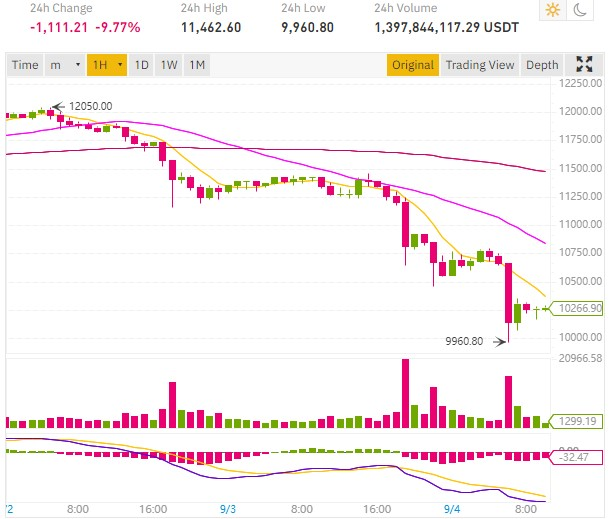 cours bitcoin tombe