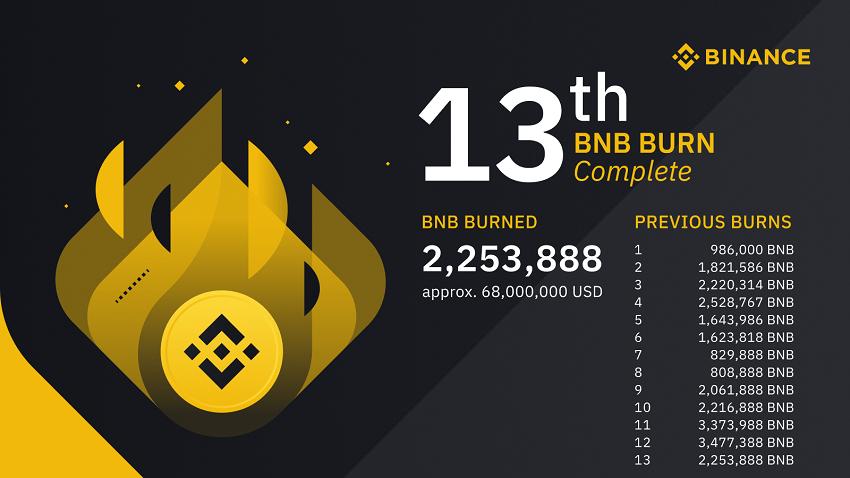 Binance a brûlé 2 253 888 BNB, soit 68 millions de dollars en jetons