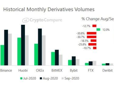 Binance est le plus gros échange de dérivés crypto devant Huobi, OKEx et BitMEX