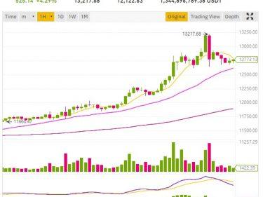 Le cours Bitcoin BTC fait un bond au-dessus de 13 000 dollars suite à la news PayPal