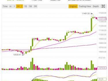 Le cours Bitcoin BTC repart à la hausse et frôle les 11500 dollars