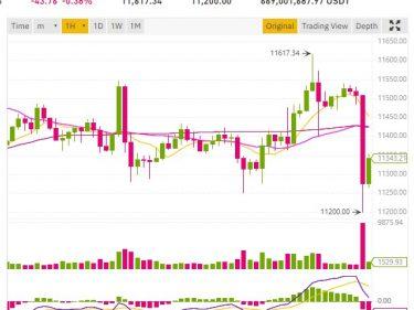chute cours bitcoin btc okex