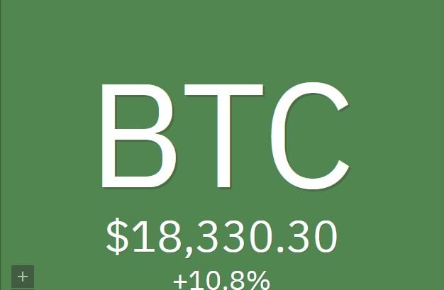 18 000 le cours Bitcoin continue sa hausse vers les 20 000$