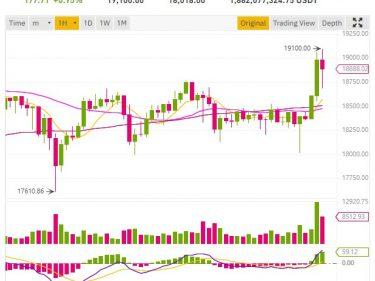 Le cours Bitcoin BTC dépasse les 19 000 dollars, le cours Ripple XRP et le cours Ethereum continuent de monter
