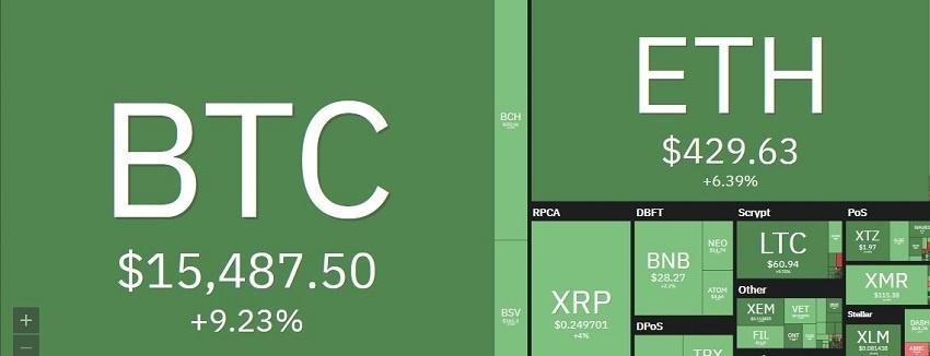 Le cours Bitcoin BTC frôle les 16 000 dollars