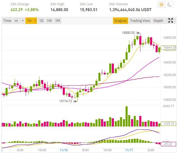 Le cours Bitcoin BTC se rapproche des 17 000 dollars