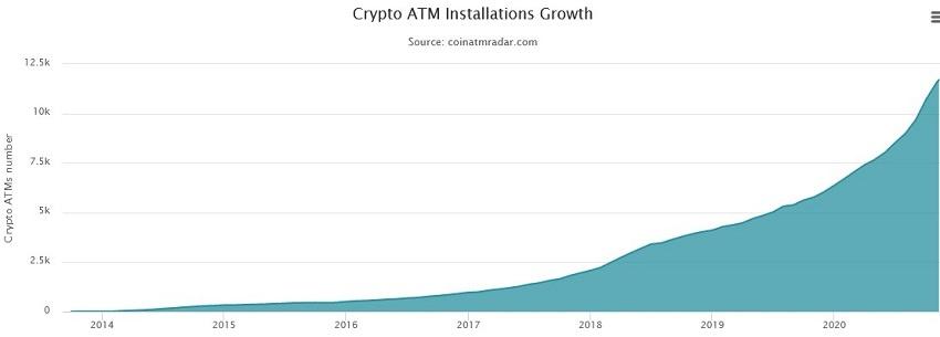 augmentation nombre distributeurs automatiques bitcoin
