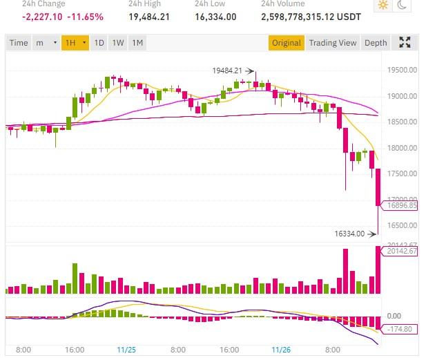 chute bitcoin 3000 dollars