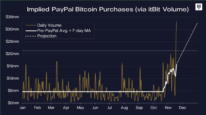 succès de bitcoin sur paypal