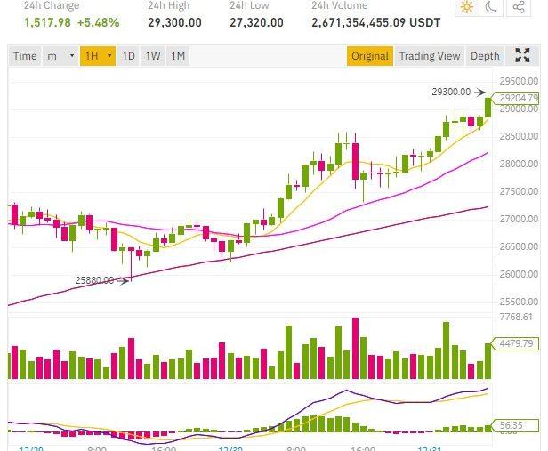 Le cours Bitcoin passe les 29 000 dollars 23 583 euros