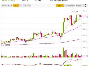 Le cours Ethereum dépasse les 700 dollars, le cours Bitcoin bat un nouveau record à 28000$