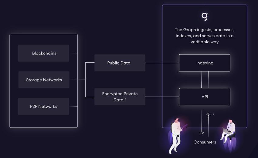 comment fonctionne le graphique blockchain