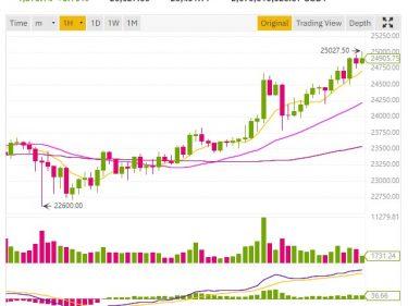 cours bitcoin dépasse 25000 dollars