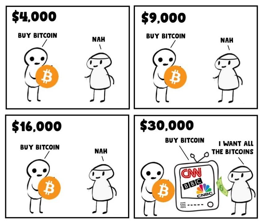 prix bitcoin psychologique
