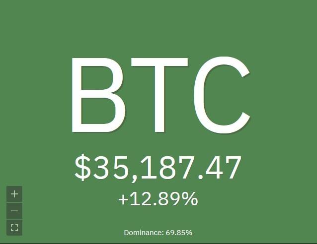 Le cours Bitcoin BTC bat un nouveau record au-dessus de 35 000 dollars