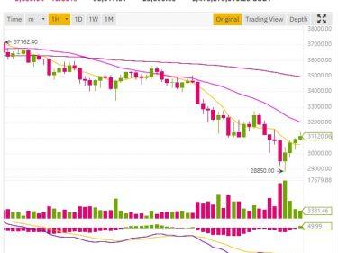 Le cours Bitcoin corrige et chute sous les 30 000 dollars