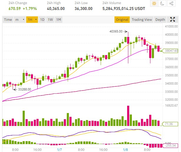 cours bitcoin 40000 dollars