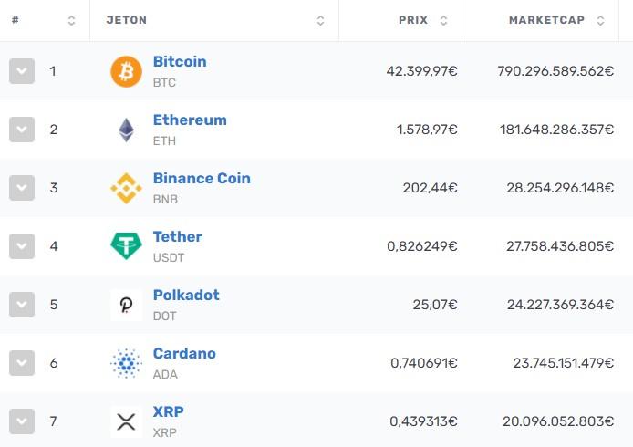 bnb top 5 coinmarketcap
