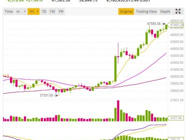 cours bitcoin 47585$