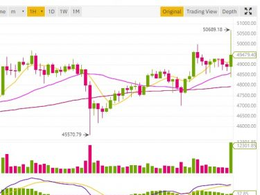 cours bitcoin 50000 dollars