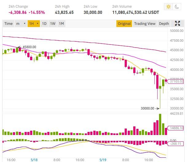 baisse cours bitcoin 30000$