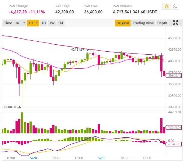 baisse cours bitcoin BTC chine fud