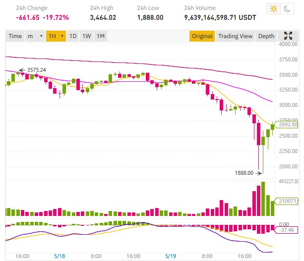 chute cours ethereum 1888$