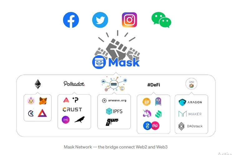 mask network web 2 vers web 3