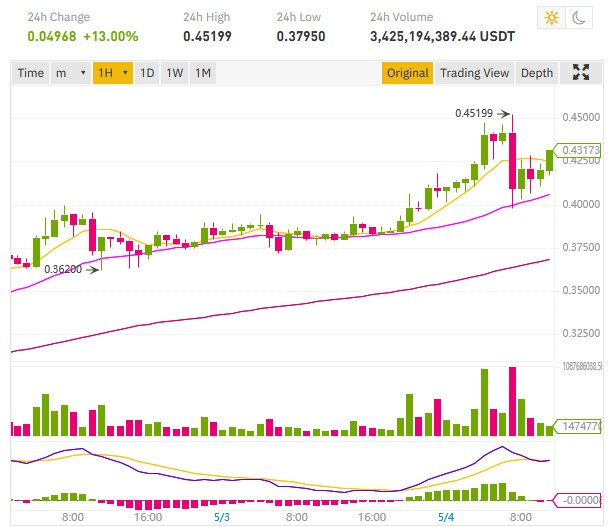 record cours dogecoin doge binance