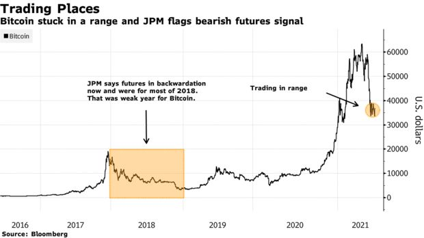 jpmorgan bitcoin btc bear market 2021