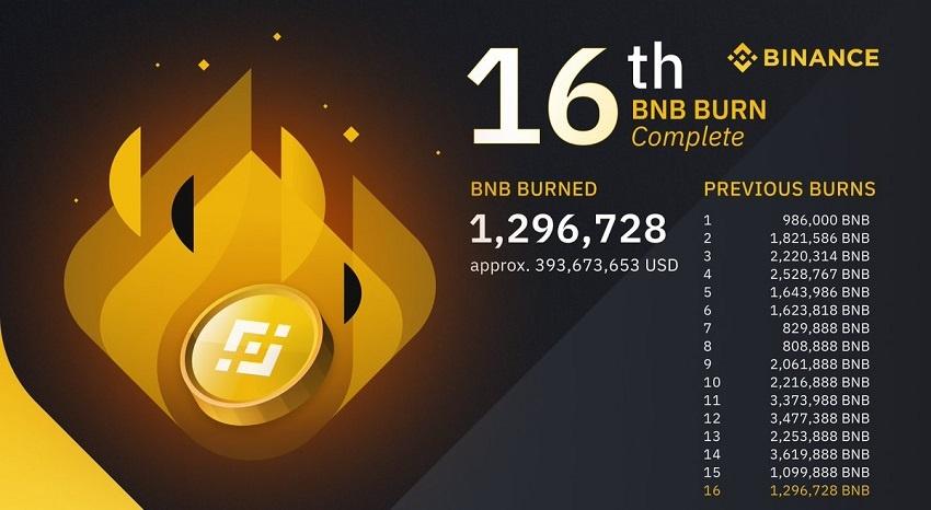 Binance burns 1,296,728 BNB, or nearly $ 400 million