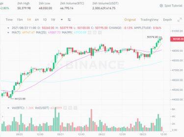 Le cours Bitcoin BTC de retour au niveau des 50000 dollars, le cours Cardano se rapproche des 3$
