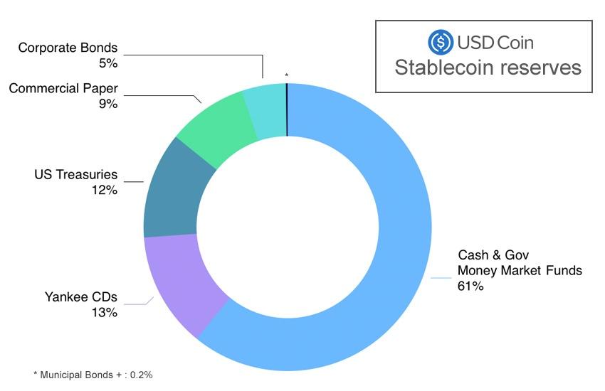 Tout comme le Tether USDT, les stablecoins USDC ne sont pas garantis à 100% par des dollars en cash