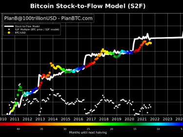 PlanB, analyste financier suivi par près d'un million de personnes sur Twitter, prédit un cours Bitcoin BTC à 135 000 dollars pour décembre 2021